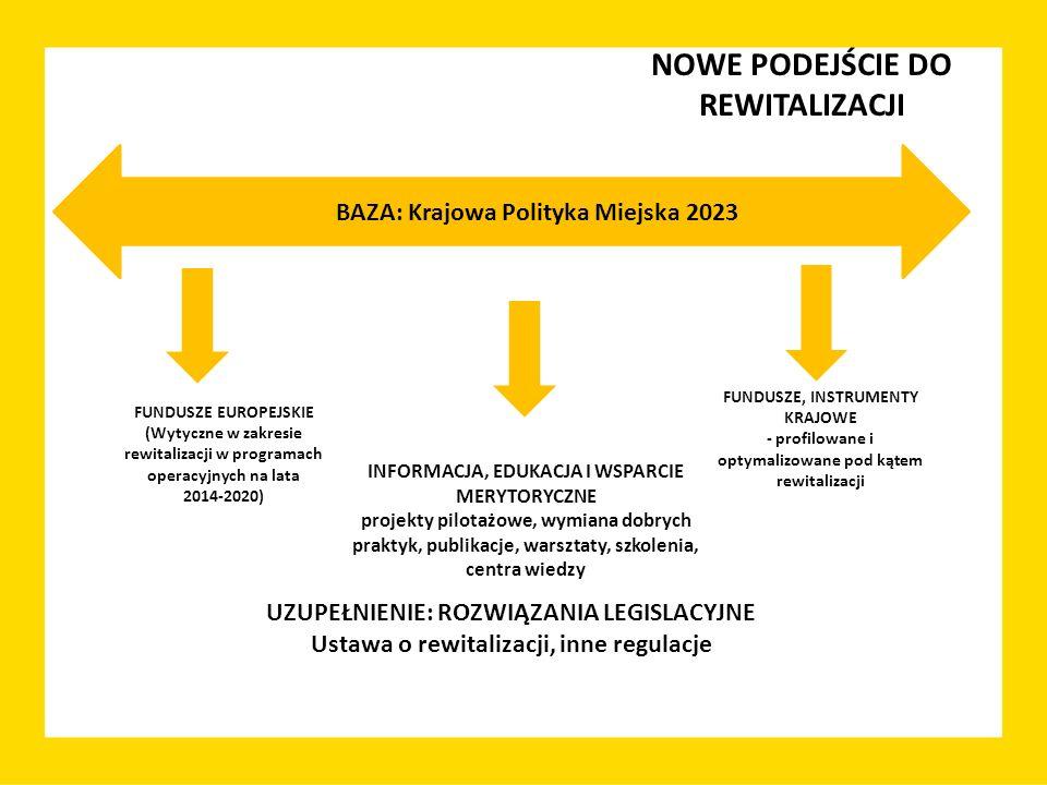 NOWE PODEJŚCIE DO REWITALIZACJI BAZA: Krajowa Polityka Miejska 2023 FUNDUSZE EUROPEJSKIE (Wytyczne w zakresie rewitalizacji w programach operacyjnych