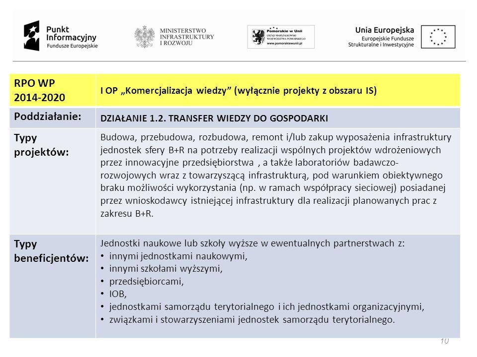 """Projekt jest współfinansowany przez Unię Europejską z Funduszu Spójności w ramach Programu Operacyjnego Pomoc Techniczna 2014-2020 10 RPO WP 2014-2020 I OP """"Komercjalizacja wiedzy (wyłącznie projekty z obszaru IS) Poddziałanie: DZIAŁANIE 1.2."""