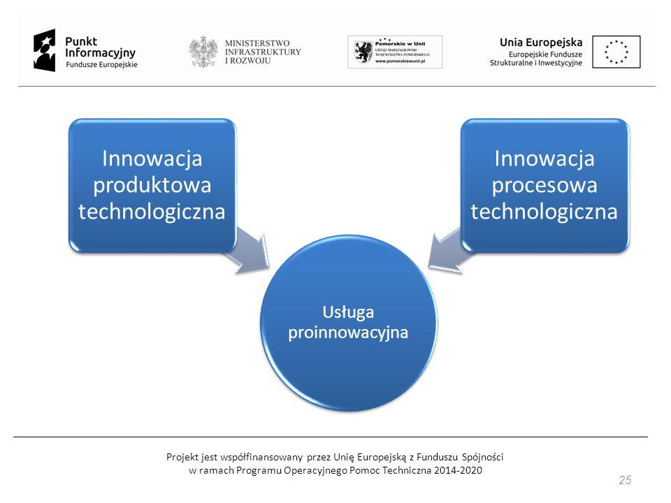 Projekt jest współfinansowany przez Unię Europejską z Funduszu Spójności w ramach Programu Operacyjnego Pomoc Techniczna 2014-2020 25 Usługa proinnowacyjna Innowacja produktowa technologiczna Innowacja procesowa technologiczna
