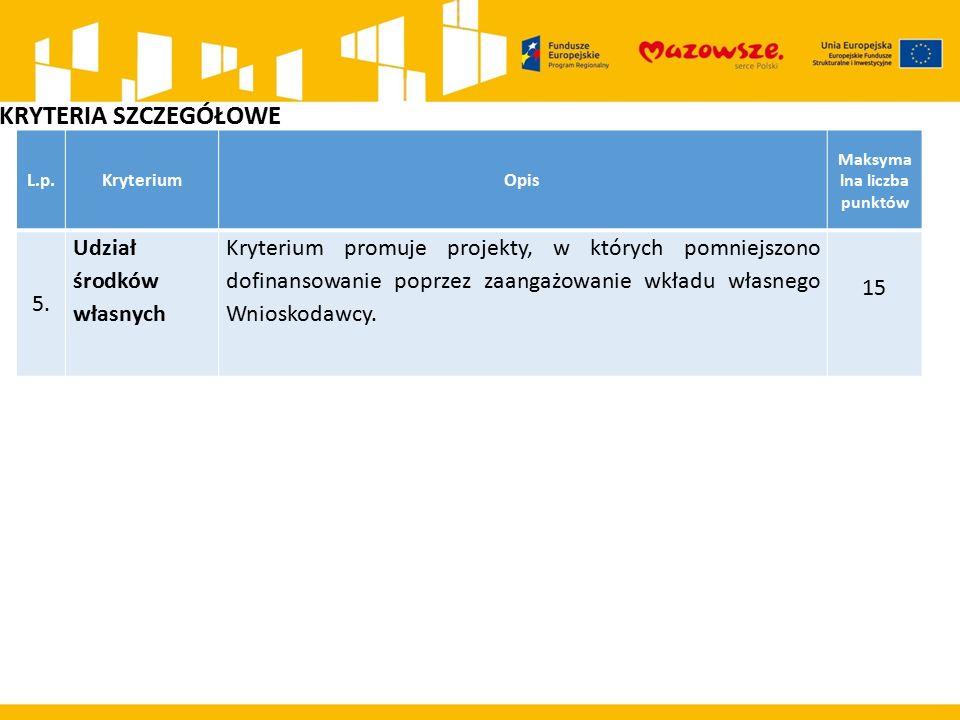 L.p.KryteriumOpis Maksyma lna liczba punktów 5. Udział środków własnych Kryterium promuje projekty, w których pomniejszono dofinansowanie poprzez zaan