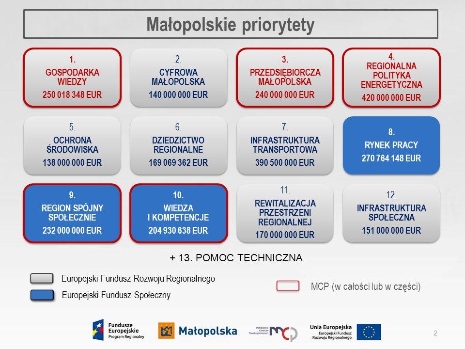 Poddziałanie 3.3.1 Promocja gospodarcza Małopolski – 27 mln EUR Przedsiębiorcza Małopolska 13  promocja oferty gospodarczej regionu,  wsparcie małopolskich MŚP w ekspansji na rynki zewnętrzne (m.in.