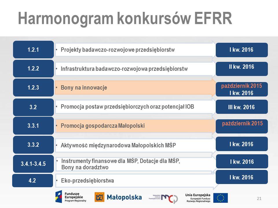 21 Projekty badawczo-rozwojowe przedsiębiorstw 1.2.1 Infrastruktura badawczo-rozwojowa przedsiębiorstw 1.2.2 Bony na innowacje 1.2.3 Promocja postaw przedsiębiorczych oraz potencjał IOB 3.3.2 Promocja gospodarcza Małopolski 3.4.1-3.4.5 Aktywność międzynarodowa Małopolskich MŚP 4.2 Instrumenty finansowe dla MŚP, Dotacje dla MŚP, Bony na doradztwo Eko-przedsiębiorstwa 3.23.3.1 Harmonogram konkursów EFRR I kw.