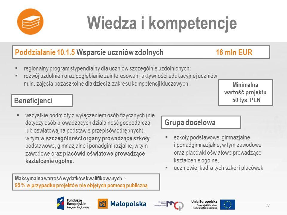 Poddziałanie 10.1.5 Wsparcie uczniów zdolnych 16 mln EUR Wiedza i kompetencje 27  regionalny program stypendialny dla uczniów szczególnie uzdolnionych;  rozwój uzdolnień oraz pogłębianie zainteresowań i aktywności edukacyjnej uczniów m.in.