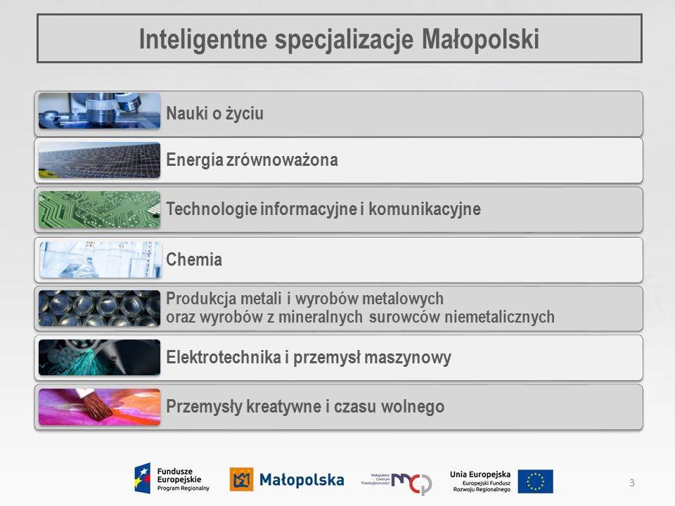 Inteligentne specjalizacje Małopolski Nauki o życiu Energia zrównoważona Technologie informacyjne i komunikacyjne Chemia Produkcja metali i wyrobów metalowych oraz wyrobów z mineralnych surowców niemetalicznych Elektrotechnika i przemysł maszynowy Przemysły kreatywne i czasu wolnego 3