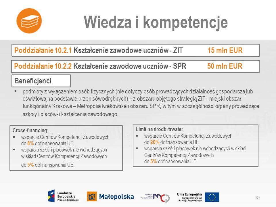 Poddziałanie 10.2.1 Kształcenie zawodowe uczniów - ZIT15 mln EUR Wiedza i kompetencje 30 Beneficjenci Poddziałanie 10.2.2 Kształcenie zawodowe uczniów - SPR50 mln EUR  podmioty z wyłączeniem osób fizycznych (nie dotyczy osób prowadzących działalność gospodarczą lub oświatową na podstawie przepisów odrębnych) – z obszaru objętego strategią ZIT– miejski obszar funkcjonalny Krakowa – Metropolia Krakowska i obszaru SPR, w tym w szczególności organy prowadzące szkoły i placówki kształcenia zawodowego.