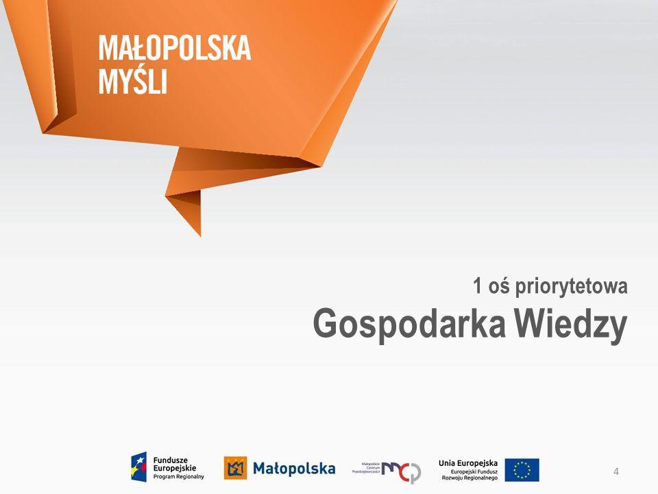 Działanie 1.2 Inwestycje przedsiębiorstw w badania i innowacje – 160 mln EUR  Poddziałanie 1.2.1 Projekty badawczo-rozwojowe przedsiębiorstw – 100 mln EUR  Poddziałanie 1.2.2 Infrastruktura badawczo-rozwojowa przedsiębiorstw – 40 mln EUR  Poddziałanie 1.2.3 Bony na innowacje – 20 mln EUR Gospodarka Wiedzy Zasady otrzymania wsparcia:  zgodność z Regionalną Strategią Innowacji Województwa Małopolskiego,  wpływ na rozwój kluczowych technologii wspomagających,  wysoki potencjał do zastosowania wyników projektu w działalności gospodarczej,  koncentracja wsparcia na sektorze MŚP.