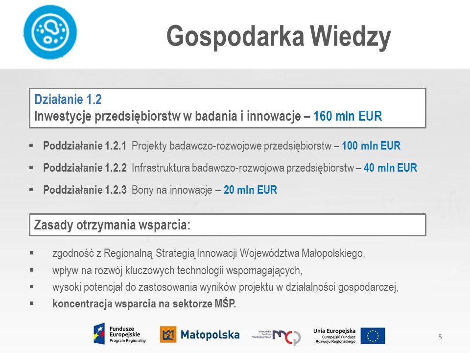 Poddziałanie 3.4.3 Dotacje dla MŚP – wczesna faza rozwoju – 17 mln EUR Przedsiębiorcza Małopolska 16  mikro-, małe, średnie przedsiębiorstwa działające na rynku nie dłużej niż 24 m-ce.