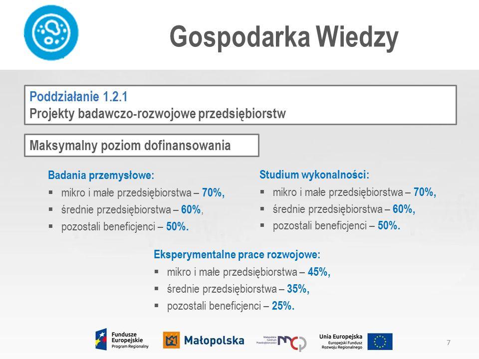 Gospodarka Wiedzy Maksymalny poziom dofinansowania Badania przemysłowe:  mikro i małe przedsiębiorstwa – 70%,  średnie przedsiębiorstwa – 60%,  pozostali beneficjenci – 50%.