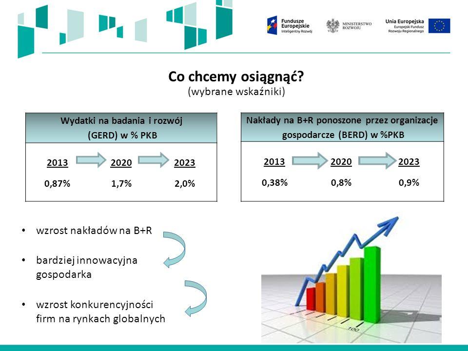 Co wymaga zmiany w polskiej nauce i przedsiębiorczości, aby możliwe było osiągnięcie większej konkurencyjności i innowacyjności polskiej gospodarki.