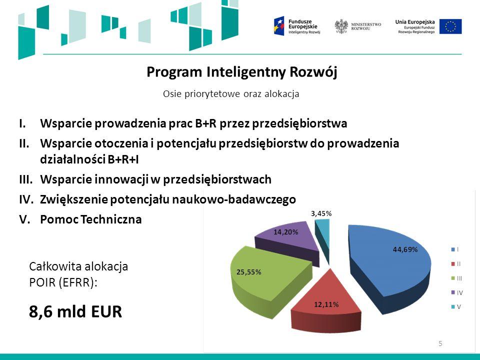 Program Inteligentny Rozwój I.Wsparcie prowadzenia prac B+R przez przedsiębiorstwa II.Wsparcie otoczenia i potencjału przedsiębiorstw do prowadzenia działalności B+R+I III.Wsparcie innowacji w przedsiębiorstwach IV.Zwiększenie potencjału naukowo-badawczego V.Pomoc Techniczna Całkowita alokacja POIR (EFRR): 8,6 mld EUR Osie priorytetowe oraz alokacja 5