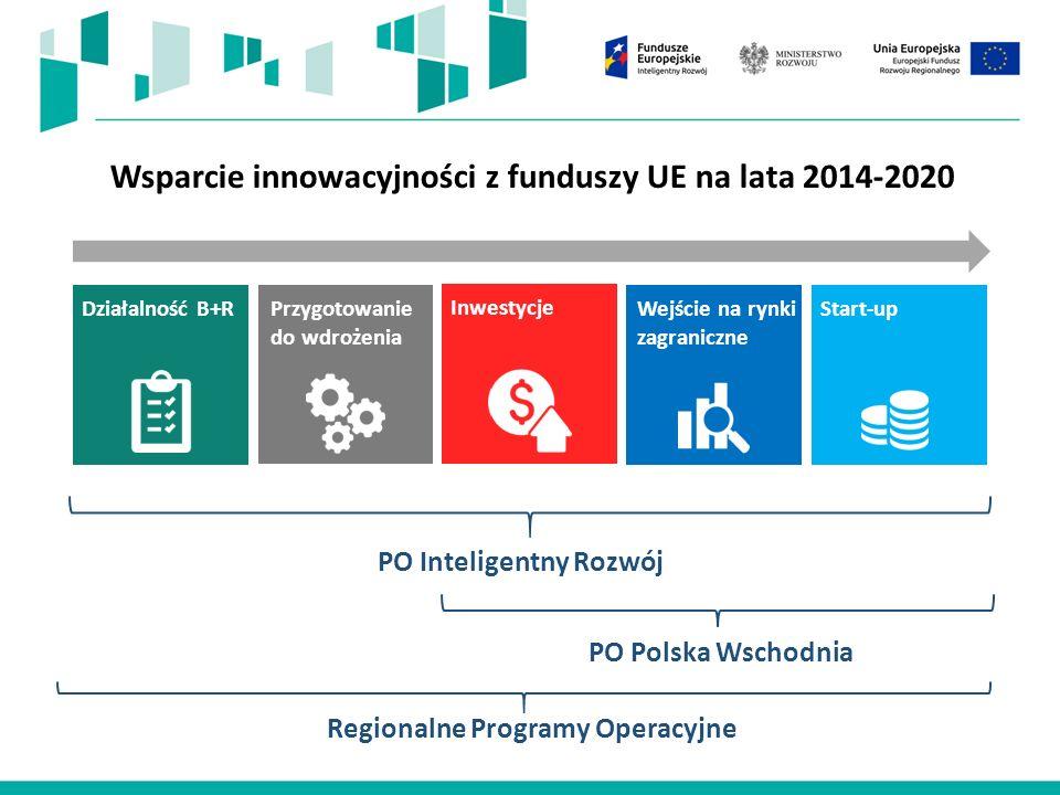 Wsparcie innowacyjności z funduszy UE na lata 2014-2020 PO Inteligentny Rozwój PO Polska Wschodnia Regionalne Programy Operacyjne Start-up Inwestycje Działalność B+R Przygotowanie do wdrożenia Wejście na rynki zagraniczne