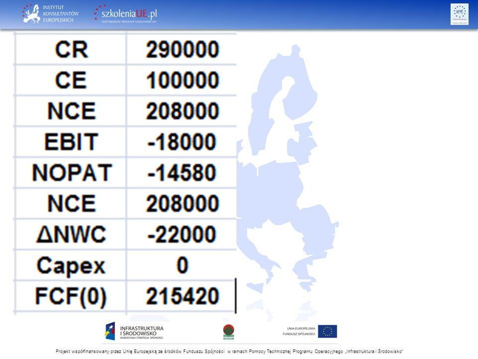 """Projekt współfinansowany przez Unię Europejską ze środków Funduszu Spójności w ramach Pomocy Technicznej Programu Operacyjnego """"Infrastruktura i Środowisko"""
