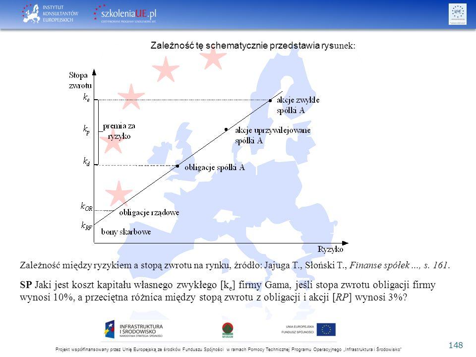 """Projekt współfinansowany przez Unię Europejską ze środków Funduszu Spójności w ramach Pomocy Technicznej Programu Operacyjnego """"Infrastruktura i Środowisko 148 Zależność tę schematycznie przedstawia rys unek: Zależność między ryzykiem a stopą zwrotu na rynku, źródło: Jajuga T., Słoński T., Finanse spółek..., s."""