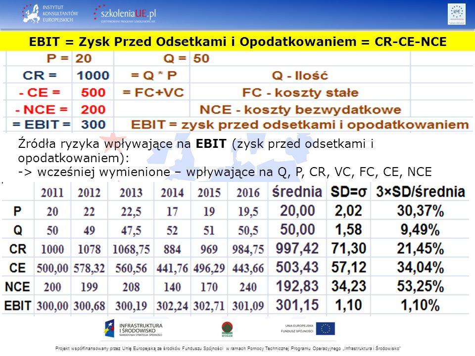 """Projekt współfinansowany przez Unię Europejską ze środków Funduszu Spójności w ramach Pomocy Technicznej Programu Operacyjnego """"Infrastruktura i Środowisko Źródła ryzyka wpływające na EBIT (zysk przed odsetkami i opodatkowaniem): -> wcześniej wymienione – wpływające na Q, P, CR, VC, FC, CE, NCE EBIT = Zysk Przed Odsetkami i Opodatkowaniem = CR-CE-NCE"""