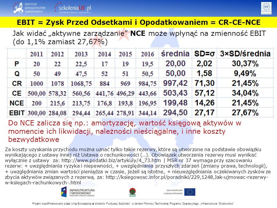 """Projekt współfinansowany przez Unię Europejską ze środków Funduszu Spójności w ramach Pomocy Technicznej Programu Operacyjnego """"Infrastruktura i Środowisko Jak widać """"aktywne zarządzanie NCE może wpłynąć na zmienność EBIT (do 1,1% zamiast 27,67%) Za koszty uzyskania przychodu można uznać tylko takie rezerwy, które są utworzone na podstawie obowiązku wynikającego z ustawy innej niż Ustawa o rachunkowości (…)."""