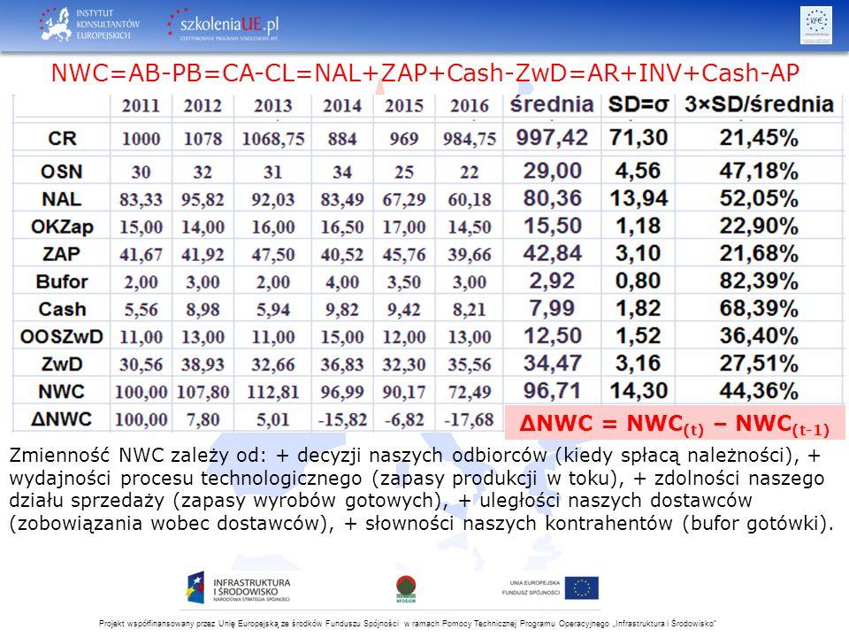 """Projekt współfinansowany przez Unię Europejską ze środków Funduszu Spójności w ramach Pomocy Technicznej Programu Operacyjnego """"Infrastruktura i Środowisko NWC=AB-PB=CA-CL=NAL+ZAP+Cash-ZwD=AR+INV+Cash-AP Zmienność NWC zależy od: + decyzji naszych odbiorców (kiedy spłacą należności), + wydajności procesu technologicznego (zapasy produkcji w toku), + zdolności naszego działu sprzedaży (zapasy wyrobów gotowych), + uległości naszych dostawców (zobowiązania wobec dostawców), + słowności naszych kontrahentów (bufor gotówki)."""