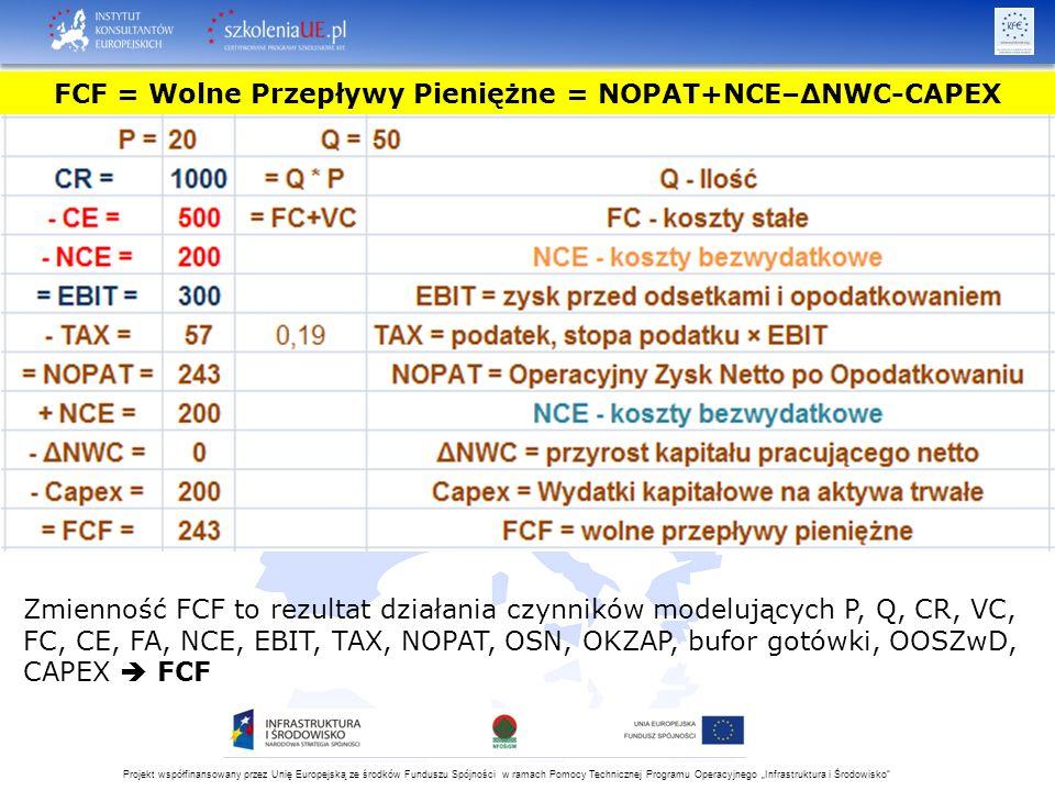 """Projekt współfinansowany przez Unię Europejską ze środków Funduszu Spójności w ramach Pomocy Technicznej Programu Operacyjnego """"Infrastruktura i Środowisko FCF = Wolne Przepływy Pieniężne = NOPAT+NCE–ΔNWC-CAPEX Zmienność FCF to rezultat działania czynników modelujących P, Q, CR, VC, FC, CE, FA, NCE, EBIT, TAX, NOPAT, OSN, OKZAP, bufor gotówki, OOSZwD, CAPEX  FCF"""