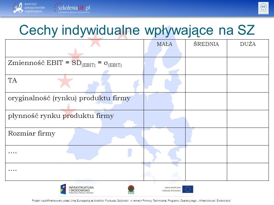 """Projekt współfinansowany przez Unię Europejską ze środków Funduszu Spójności w ramach Pomocy Technicznej Programu Operacyjnego """"Infrastruktura i Środowisko Cechy indywidualne wpływające na SZ MAŁAŚREDNIADUŻA Zmienność EBIT = SD (EBIT) = σ (EBIT) TA oryginalność (rynku) produktu firmy płynność rynku produktu firmy Rozmiar firmy …."""