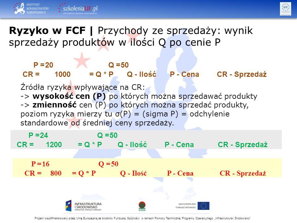 """Projekt współfinansowany przez Unię Europejską ze środków Funduszu Spójności w ramach Pomocy Technicznej Programu Operacyjnego """"Infrastruktura i Środowisko Źródła ryzyka wpływające na NOPAT (zysk operacyjny netto po opodatkowaniu): -> stopa opodatkowania narzucona przez prawo (Ryzyko Prawne) -> wcześniej wymienione – wpływające na Q, P, CR, VC, FC, CE, NCE, EBIT NOPAT = Zysk Operacyjny Netto Po Opodatkowaniu = EBIT×(1-0,19)"""