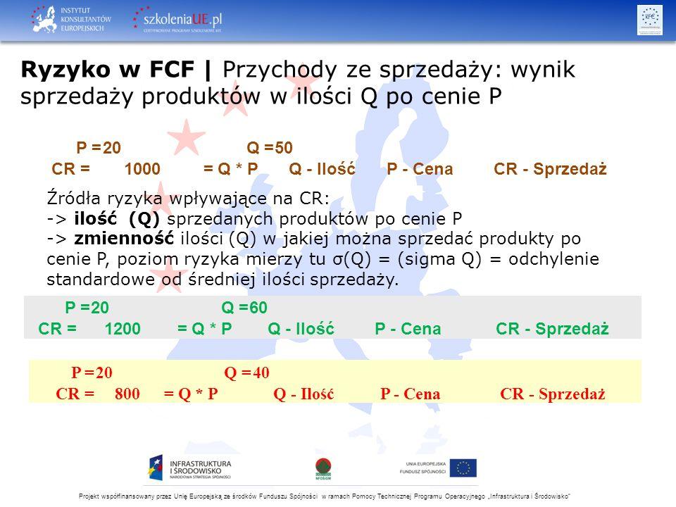 """Projekt współfinansowany przez Unię Europejską ze środków Funduszu Spójności w ramach Pomocy Technicznej Programu Operacyjnego """"Infrastruktura i Środowisko CC = koszt kapitału (stopa kosztu kapitału), oznaczana też: k, WACC D = dług (kapitał obcy) E = kapitał własny k d = stopa kosztu długu k e = stopa kosztu kapitału własnego T = efektywna stopa podatkowa k rf = stopa wolna od ryzyka k m = stopa zwrotu z portfela rynkowego (przeciętna stopa zwrotu z aktywów) β u = współczynnik ryzyka aktywów 'beta nielewarowana', β L = współczynnik ryzyka projektu zadłużonego 'beta lewarowana', sz = korekta o ryzyko indywidualne"""