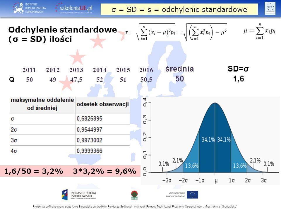 """Projekt współfinansowany przez Unię Europejską ze środków Funduszu Spójności w ramach Pomocy Technicznej Programu Operacyjnego """"Infrastruktura i Środowisko Odchylenie standardowe (σ = SD) ilości 1,6/50 = 3,2% 3*3,2% = 9,6% 201120122013201420152016 średniaSD=σ Q 504947,5525150,5 501,6 σ = SD = s = odchylenie standardowe"""