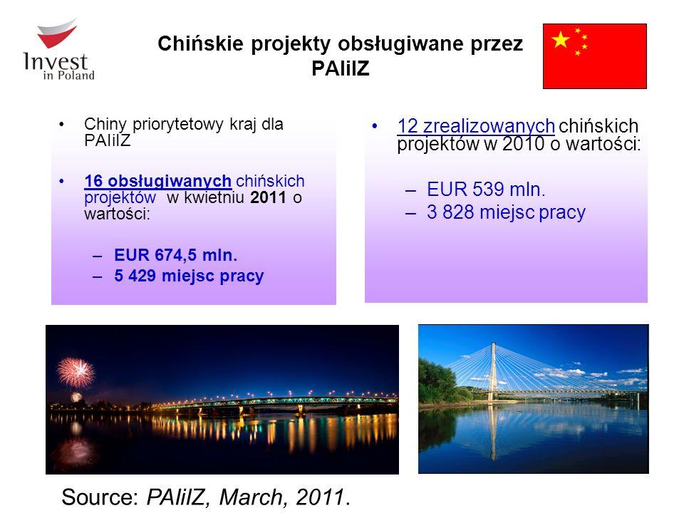 Chińskie projekty obsługiwane przez PAIiIZ Chiny priorytetowy kraj dla PAIiIZ 16 obsługiwanych chińskich projektów w kwietniu 2011 o wartości: –EUR 674,5 mln.