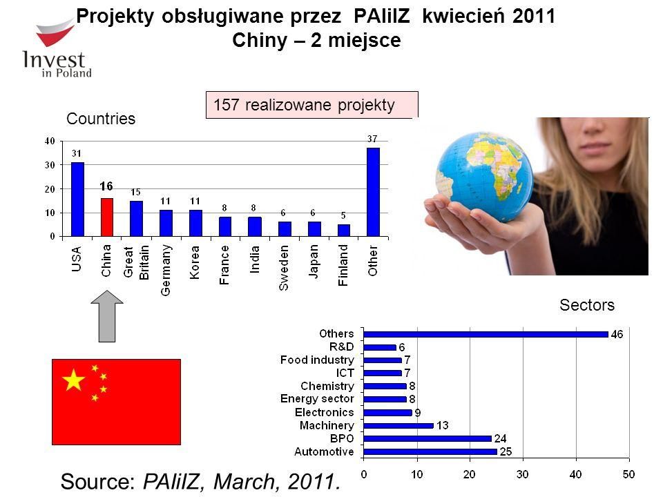 Source: PAIiIZ, March, 2011. Sectors Countries Projekty obsługiwane przez PAIiIZ kwiecień 2011 Chiny – 2 miejsce 157 realizowane projekty