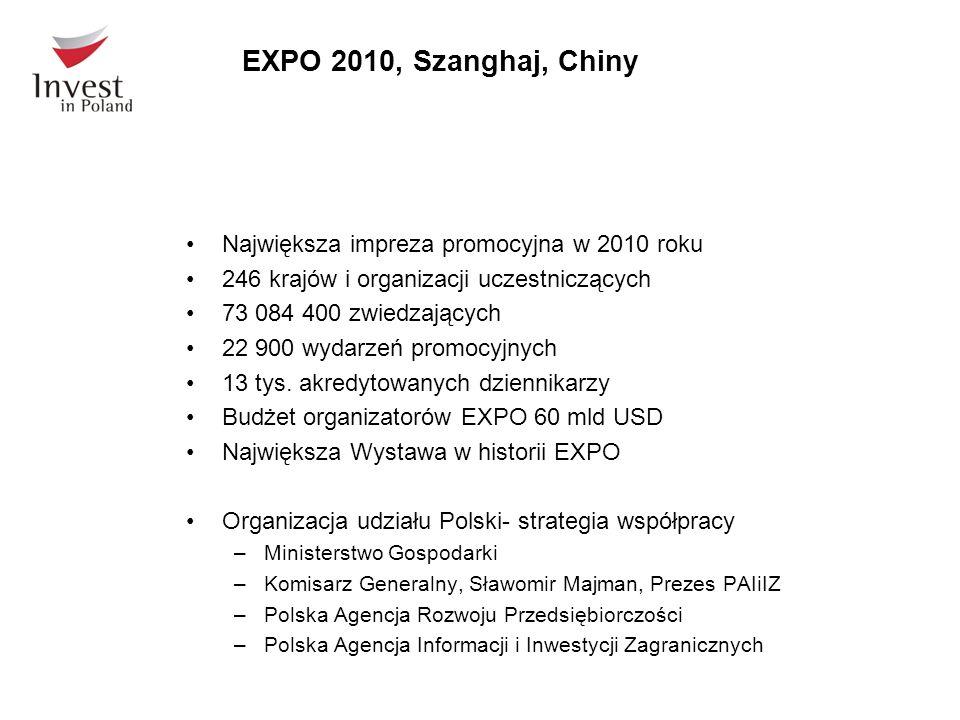 EXPO 2010, Szanghaj, Chiny Największa impreza promocyjna w 2010 roku 246 krajów i organizacji uczestniczących 73 084 400 zwiedzających 22 900 wydarzeń promocyjnych 13 tys.
