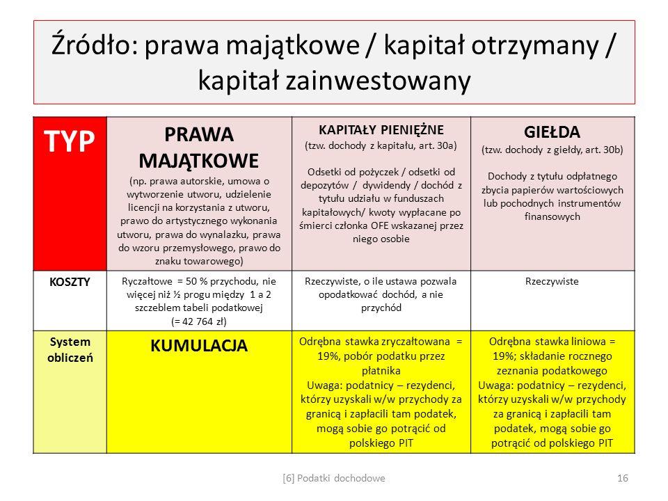 Źródło: prawa majątkowe / kapitał otrzymany / kapitał zainwestowany TYP PRAWA MAJĄTKOWE (np.