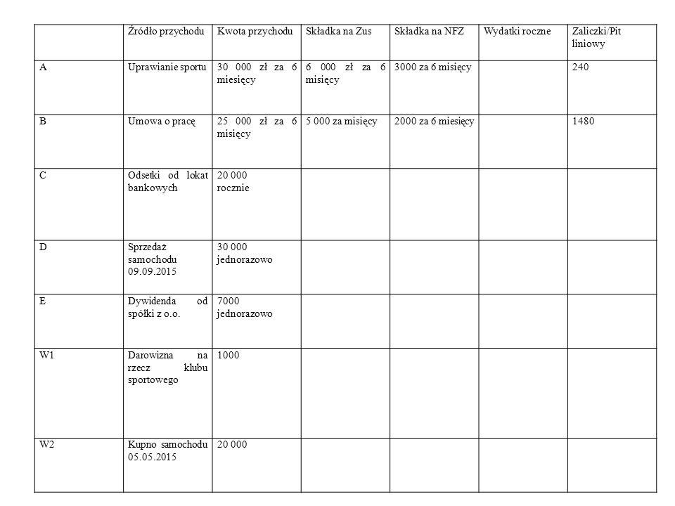 Źródło przychoduKwota przychoduSkładka na ZusSkładka na NFZWydatki roczneZaliczki/Pit liniowy AUprawianie sportu30 000 zł za 6 miesięcy 6 000 zł za 6 misięcy 3000 za 6 misięcy240 BUmowa o pracę25 000 zł za 6 misięcy 5 000 za misięcy2000 za 6 miesięcy1480 COdsetki od lokat bankowych 20 000 rocznie DSprzedaż samochodu 09.09.2015 30 000 jednorazowo EDywidenda od spółki z o.o.