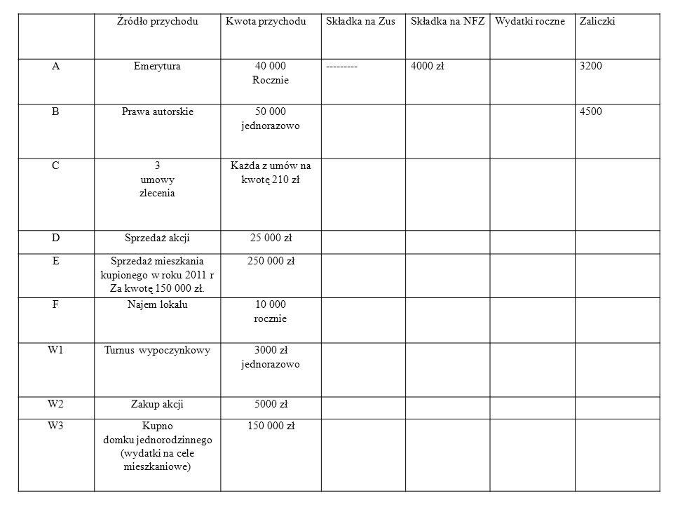 Źródło przychoduKwota przychoduSkładka na ZusSkładka na NFZWydatki roczneZaliczki AEmerytura40 000 Rocznie ---------4000 zł3200 BPrawa autorskie50 000 jednorazowo 4500 C3 umowy zlecenia Każda z umów na kwotę 210 zł DSprzedaż akcji25 000 zł ESprzedaż mieszkania kupionego w roku 2011 r Za kwotę 150 000 zł.