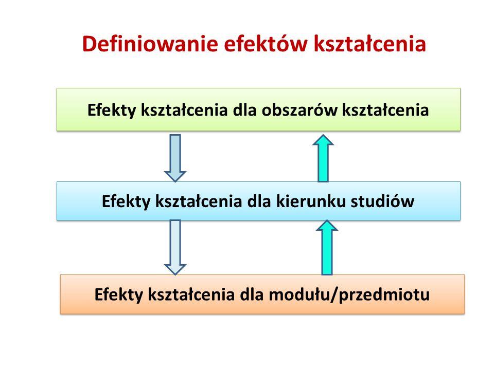Definiowanie efektów kształcenia Efekty kształcenia dla obszarów kształcenia Efekty kształcenia dla kierunku studiów Efekty kształcenia dla modułu/przedmiotu