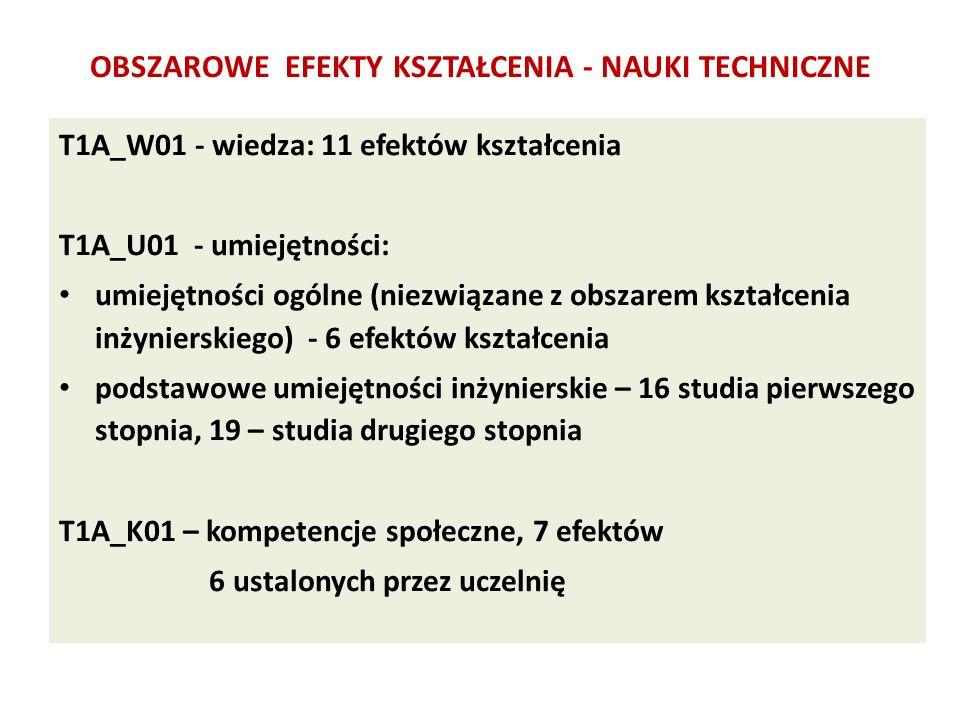 T1A_W01 - wiedza: 11 efektów kształcenia T1A_U01 - umiejętności: umiejętności ogólne (niezwiązane z obszarem kształcenia inżynierskiego) - 6 efektów kształcenia podstawowe umiejętności inżynierskie – 16 studia pierwszego stopnia, 19 – studia drugiego stopnia T1A_K01 – kompetencje społeczne, 7 efektów 6 ustalonych przez uczelnię OBSZAROWE EFEKTY KSZTAŁCENIA - NAUKI TECHNICZNE