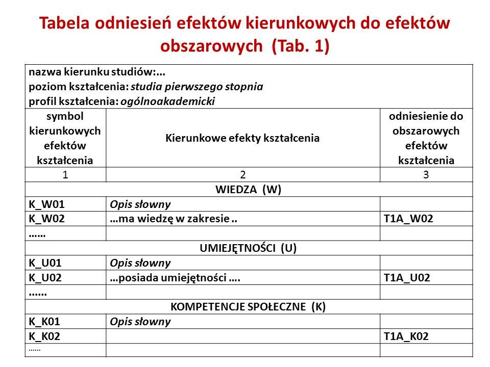 Tabela odniesień efektów kierunkowych do efektów obszarowych (Tab.
