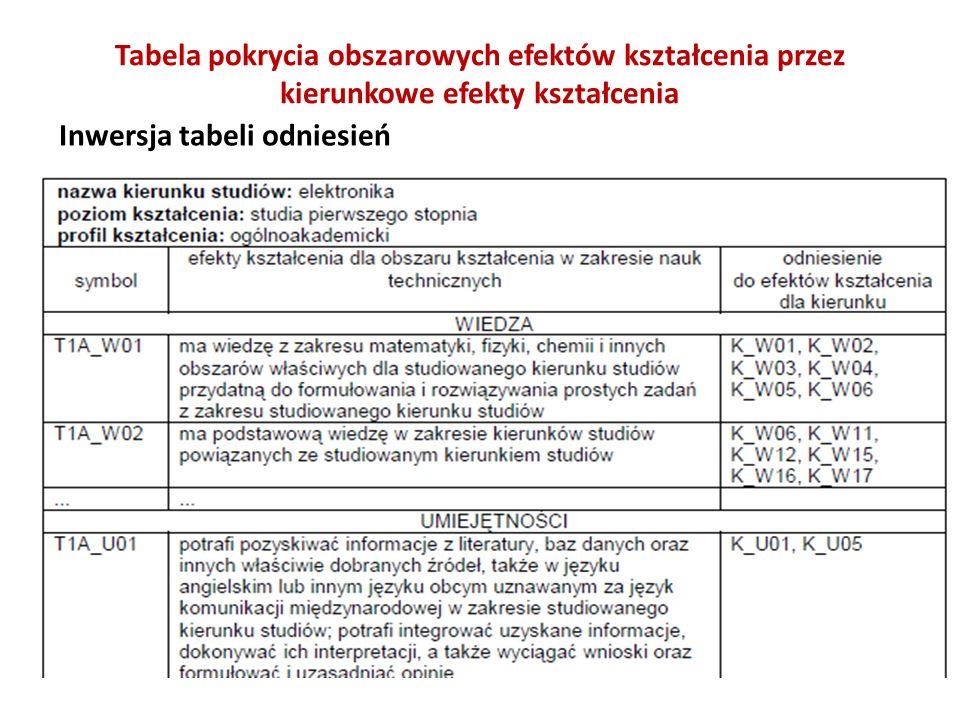 Tabela pokrycia obszarowych efektów kształcenia przez kierunkowe efekty kształcenia Inwersja tabeli odniesień