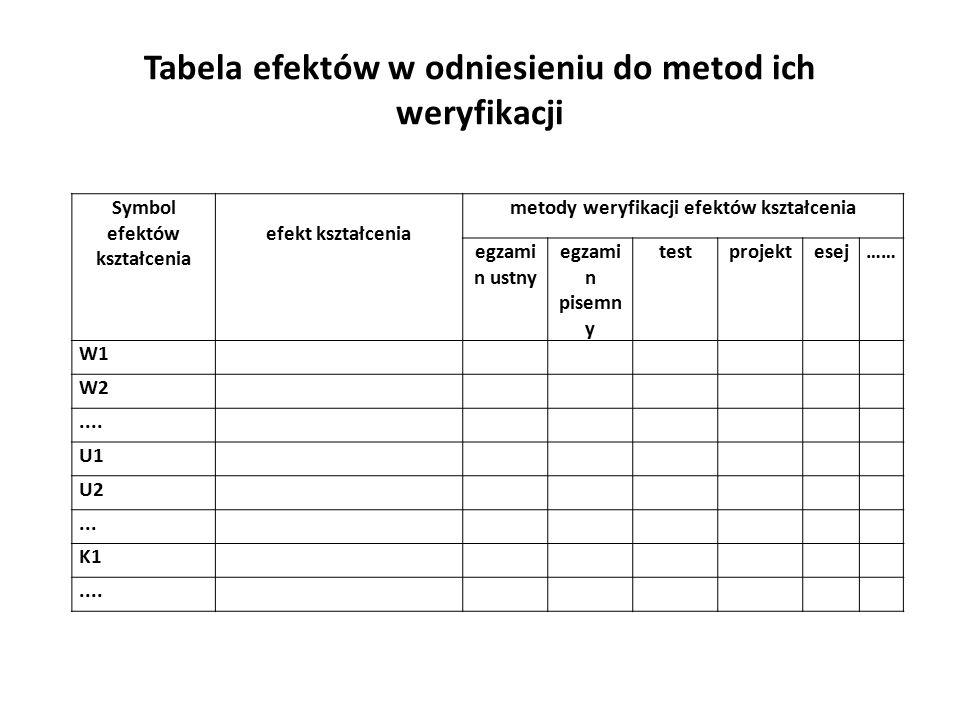 Tabela efektów w odniesieniu do metod ich weryfikacji Symbol efektów kształcenia efekt kształcenia metody weryfikacji efektów kształcenia egzami n ustny egzami n pisemn y testprojektesej…… W1 W2....
