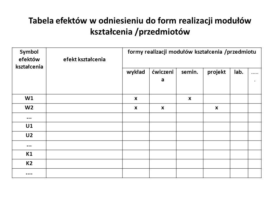 Tabela efektów w odniesieniu do form realizacji modułów kształcenia /przedmiotów Symbol efektów kształcenia efekt kształcenia formy realizacji modułów kształcenia /przedmiotu wykładćwiczeni a semin.projektlab.......