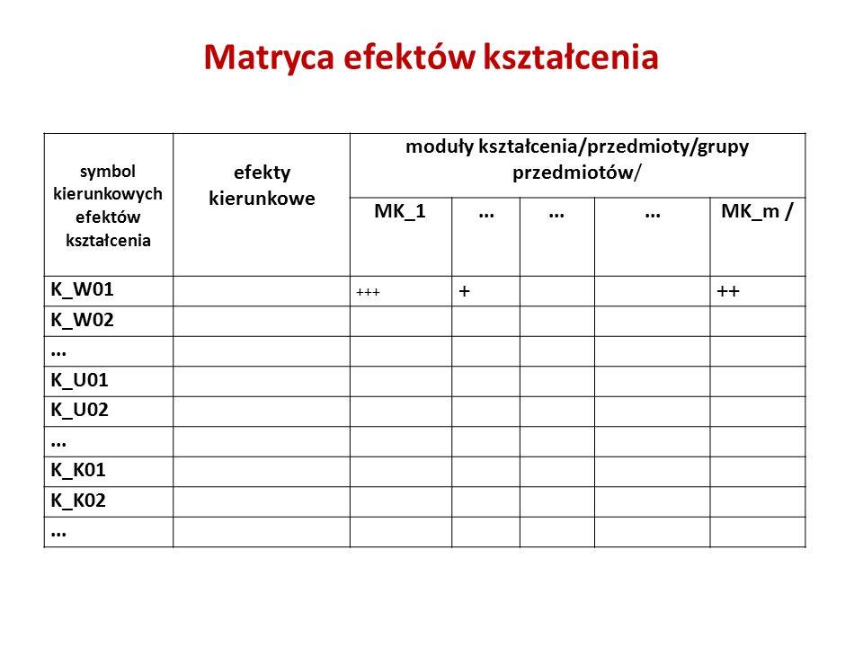 Matryca efektów kształcenia symbol kierunkowych efektów kształcenia efekty kierunkowe moduły kształcenia/przedmioty/grupy przedmiotów/ MK_1...