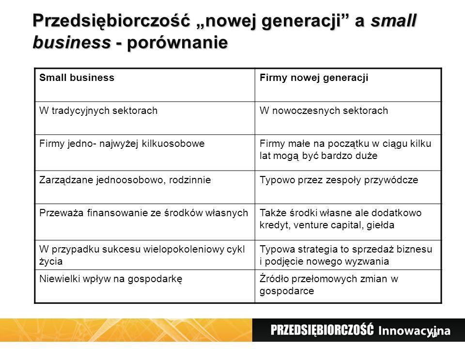 """10 Przedsiębiorczość """"nowej generacji a small business - porównanie Small businessFirmy nowej generacji W tradycyjnych sektorachW nowoczesnych sektorach Firmy jedno- najwyżej kilkuosoboweFirmy małe na początku w ciągu kilku lat mogą być bardzo duże Zarządzane jednoosobowo, rodzinnieTypowo przez zespoły przywódcze Przeważa finansowanie ze środków własnychTakże środki własne ale dodatkowo kredyt, venture capital, giełda W przypadku sukcesu wielopokoleniowy cykl życia Typowa strategia to sprzedaż biznesu i podjęcie nowego wyzwania Niewielki wpływ na gospodarkęŹródło przełomowych zmian w gospodarce"""