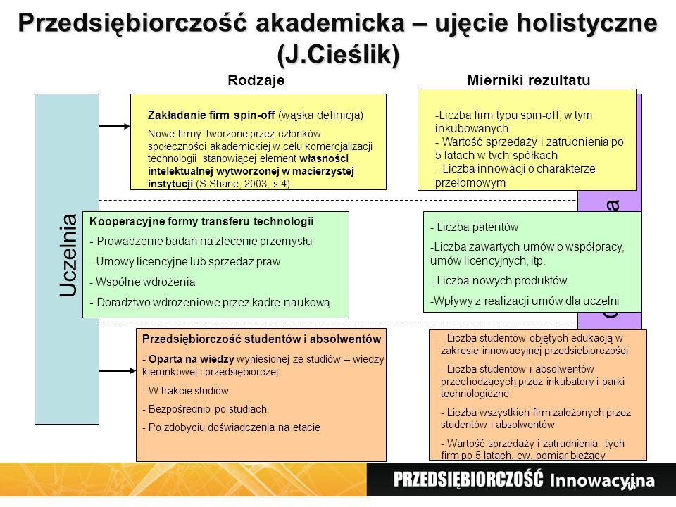 16 Przedsiębiorczość akademicka – ujęcie holistyczne (J.Cieślik) Uczelnia Gospodarka Przedsiębiorczość studentów i absolwentów - Oparta na wiedzy wyniesionej ze studiów – wiedzy kierunkowej i przedsiębiorczej - W trakcie studiów - Bezpośrednio po studiach - Po zdobyciu doświadczenia na etacie Kooperacyjne formy transferu technologii - Prowadzenie badań na zlecenie przemysłu - Umowy licencyjne lub sprzedaż praw - Wspólne wdrożenia - Doradztwo wdrożeniowe przez kadrę naukową Zakładanie firm spin-off (wąska definicja) Nowe firmy tworzone przez członków społeczności akademickiej w celu komercjalizacji technologii stanowiącej element własności intelektualnej wytworzonej w macierzystej instytucji (S.Shane, 2003, s.4).