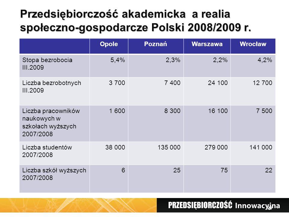 28 Przedsiębiorczość akademicka a realia społeczno-gospodarcze Polski 2008/2009 r.