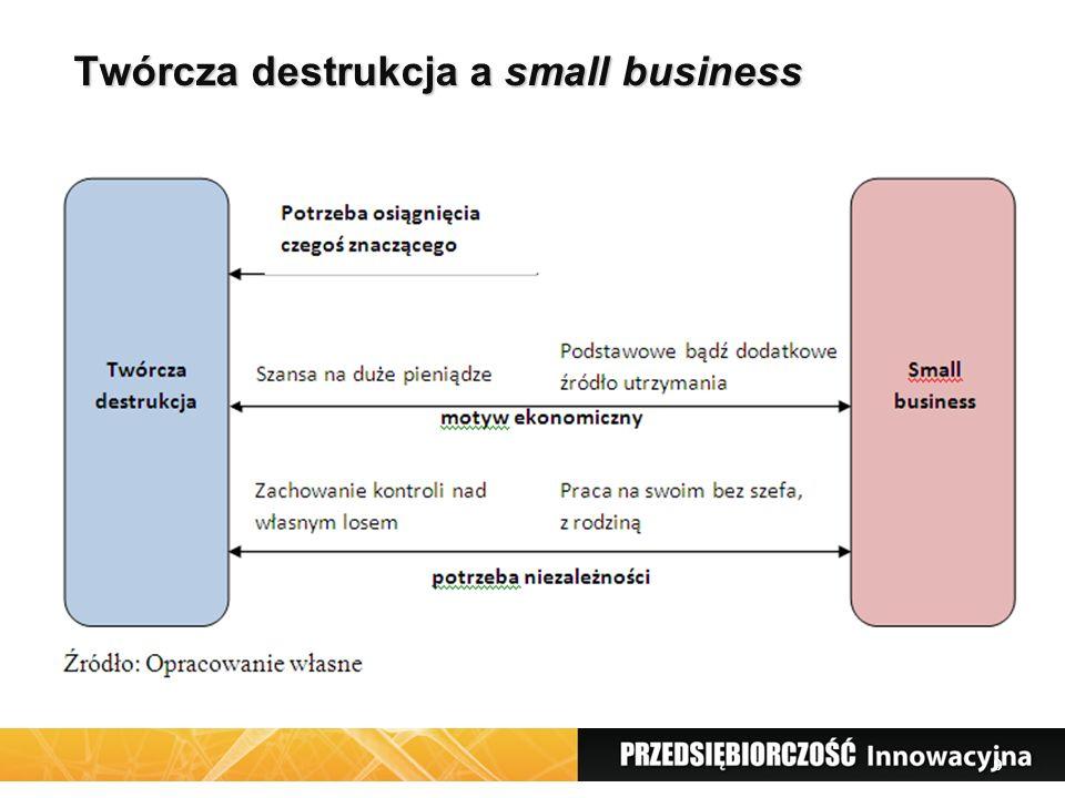 9 Twórcza destrukcja a small business 9