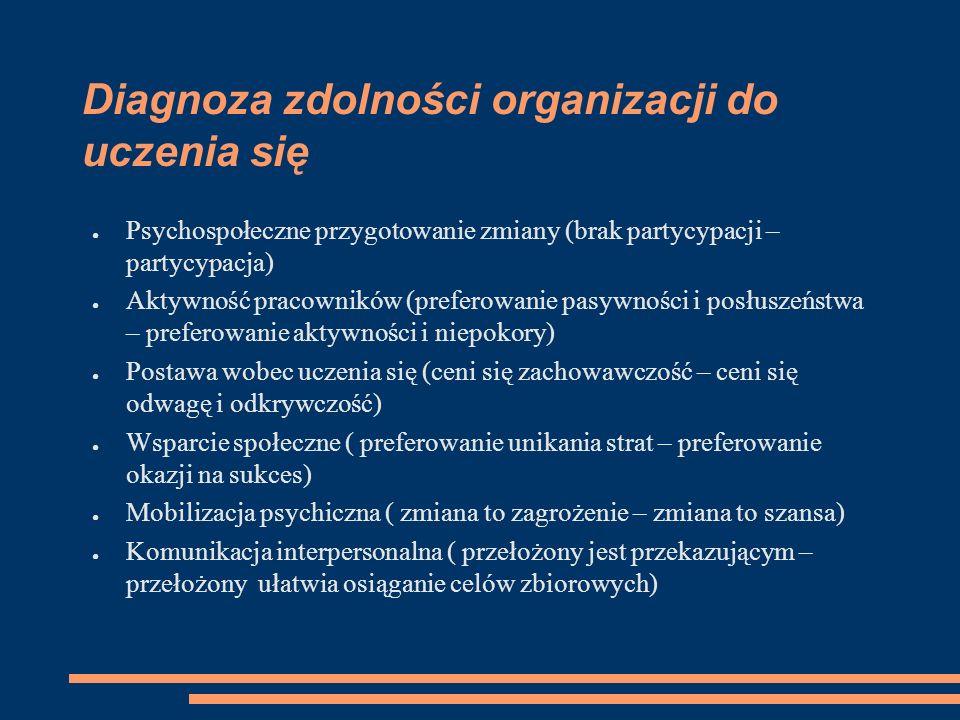 Diagnoza zdolności organizacji do uczenia się ● Psychospołeczne przygotowanie zmiany (brak partycypacji – partycypacja) ● Aktywność pracowników (prefe