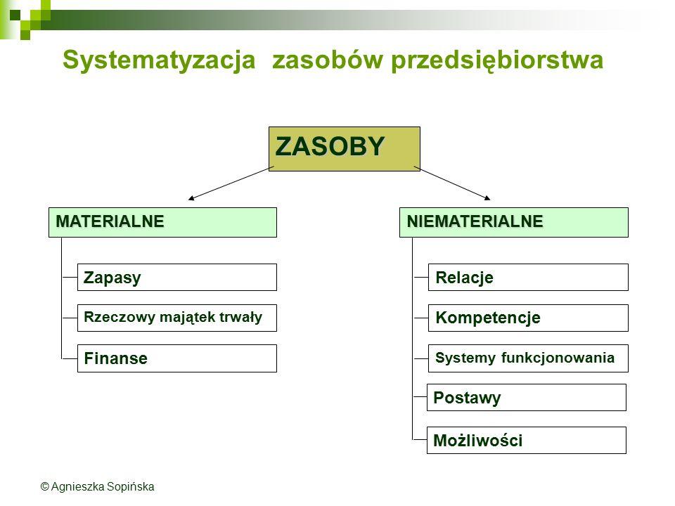 Systematyzacja zasobów przedsiębiorstwa ZASOBY MATERIALNE Zapasy Rzeczowy majątek trwały Finanse NIEMATERIALNE Relacje Kompetencje Systemy funkcjonowa