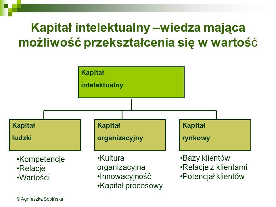 Kapitał intelektualny –wiedza mająca możliwość przekształcenia się w wartość Kapitał intelektualny Kapitał ludzki Kapitał rynkowy Kapitał organizacyjn