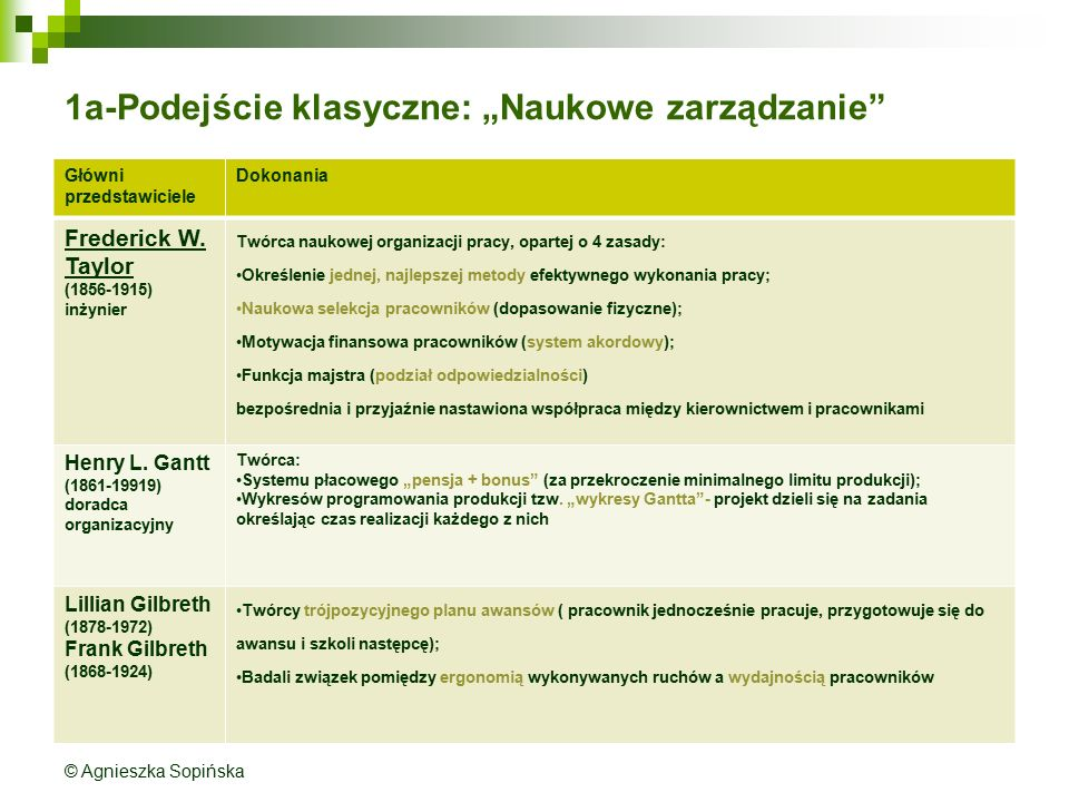 """1a-Podejście klasyczne: """"Naukowe zarządzanie Główni przedstawiciele Dokonania Frederick W."""