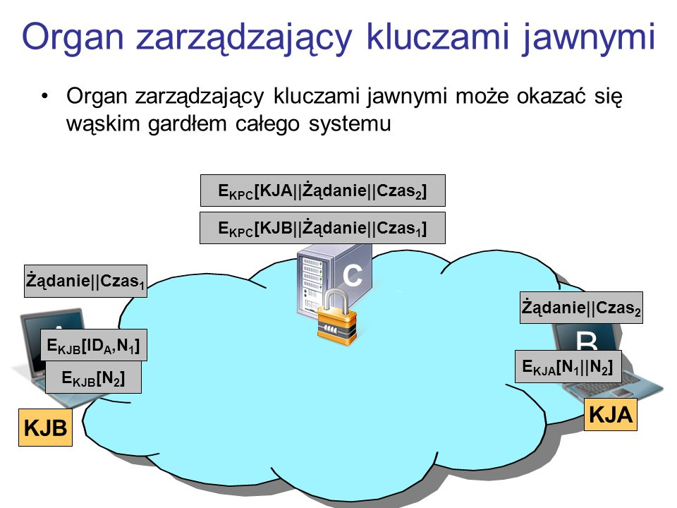 Organ zarządzający kluczami jawnymi B A Żądanie||Czas 1 E KPC [KJB||Żądanie||Czas 1 ] E KJB [ID A,N 1 ] E KJA [N 1 ||N 2 ] E KJB [N 2 ] KJB KJA Organ zarządzający kluczami jawnymi może okazać się wąskim gardłem całego systemu C Żądanie||Czas 2 E KPC [KJA||Żądanie||Czas 2 ]