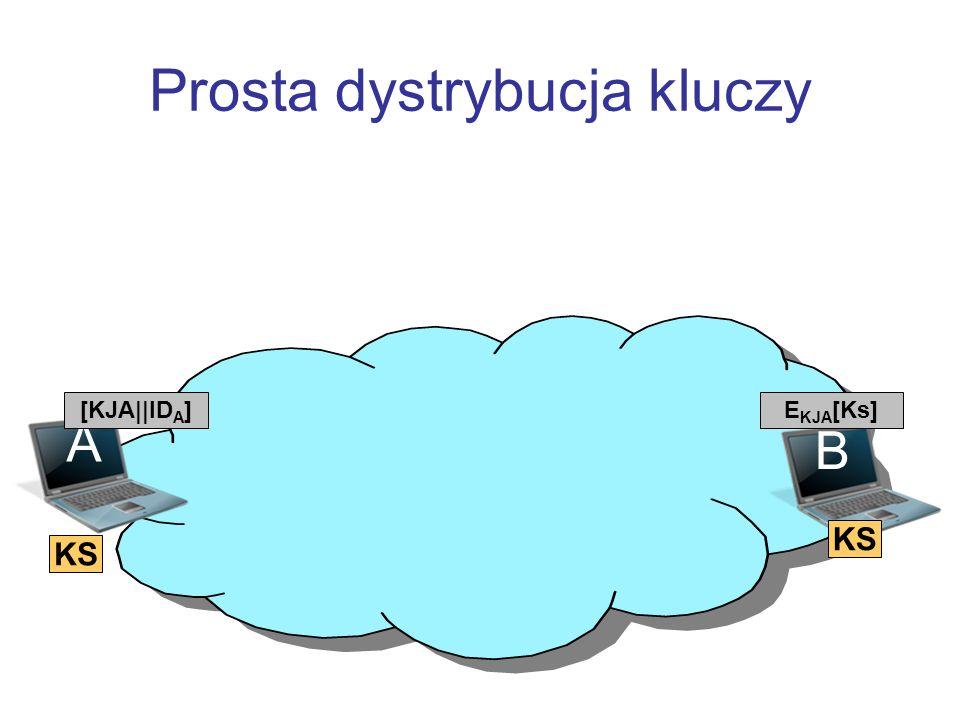 Prosta dystrybucja kluczy B A [KJA||ID A ]E KJA [Ks] KS