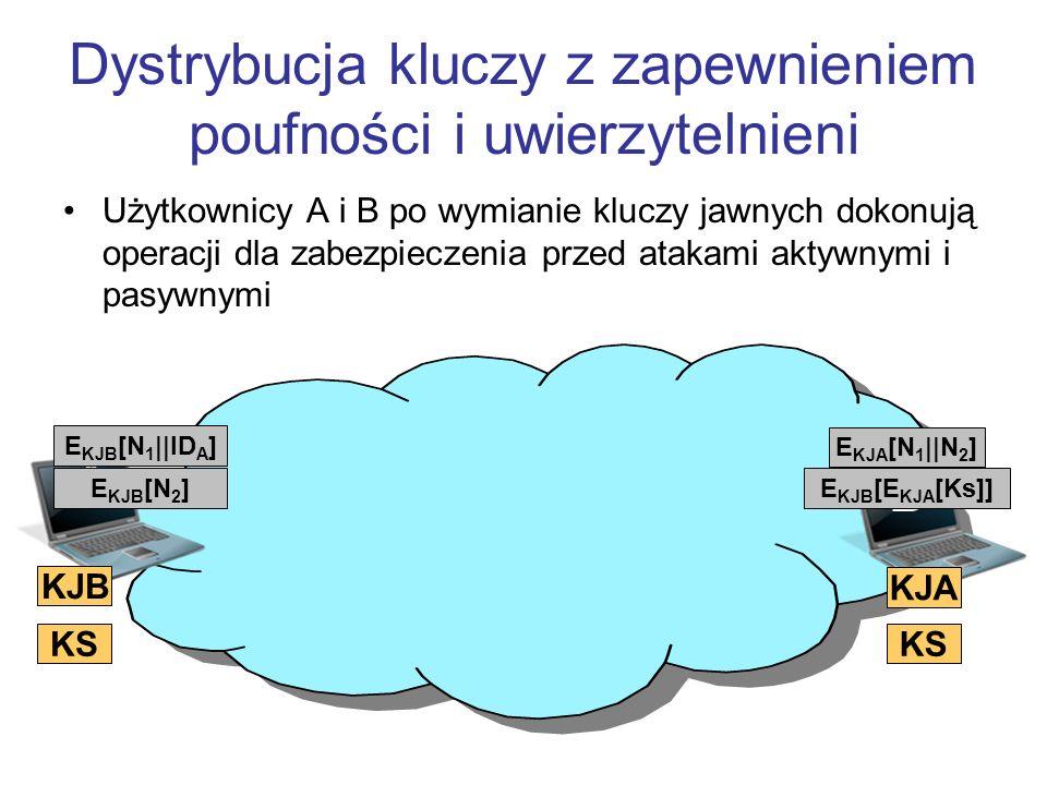 Dystrybucja kluczy z zapewnieniem poufności i uwierzytelnieni Użytkownicy A i B po wymianie kluczy jawnych dokonują operacji dla zabezpieczenia przed atakami aktywnymi i pasywnymi B A E KJB [N 1 ||ID A ] E KJA [N 1 ||N 2 ] KJB KJA E KJB [N 2 ]E KJB [E KJA [Ks]] KS