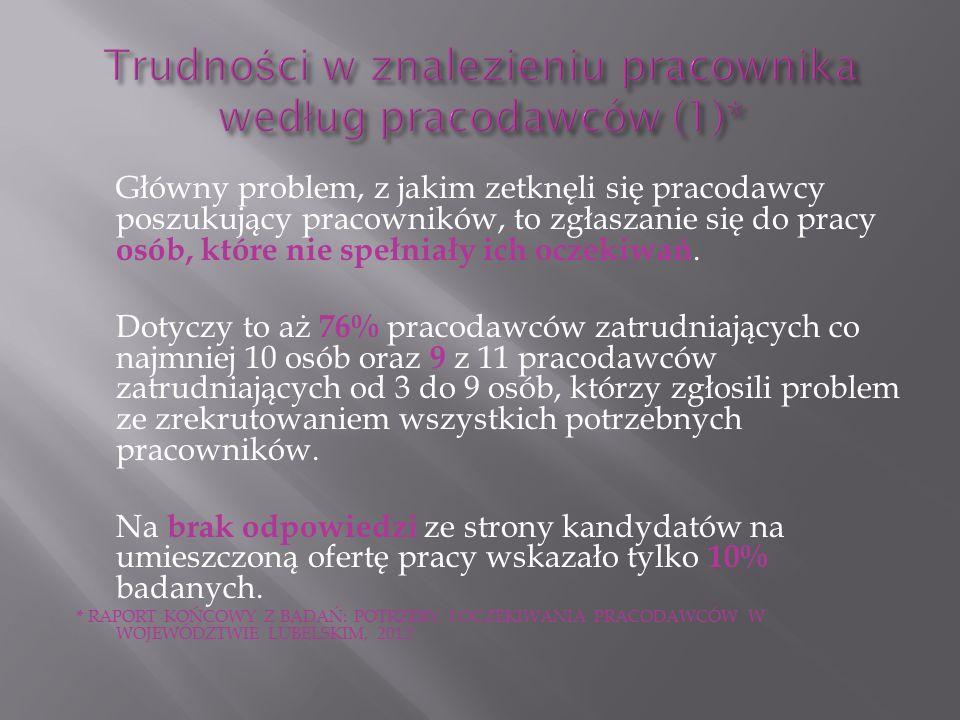 Z badań wynika, że polskim pracodawcom nie zależy na pozyskiwaniu i utrzymywaniu starszych pracowników.